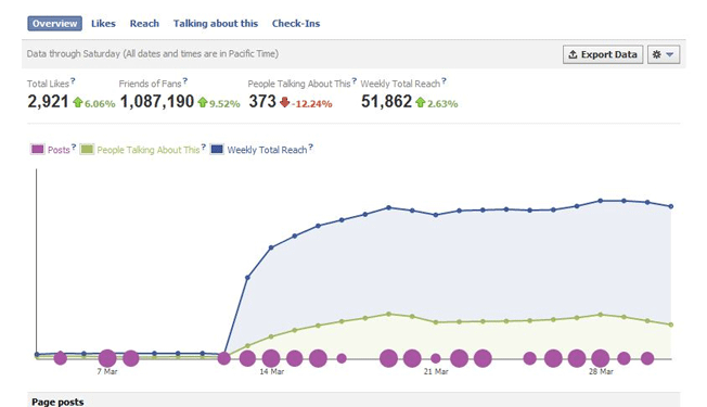 Image of Facebook Insights tab
