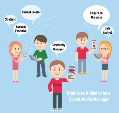 What does it take to be a Social Media Manager? Account Executive, Content Creator, Strategic, Community Manager, Finger on the Pulse, Data Analyst