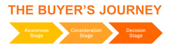 The buyers journey: Awareness Stage, Consideration Stage, Decision Stage