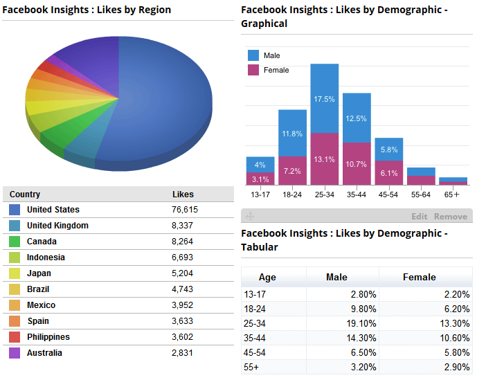 Graph of Facebook demographic insights - likes by region, likes by gender, likes by country